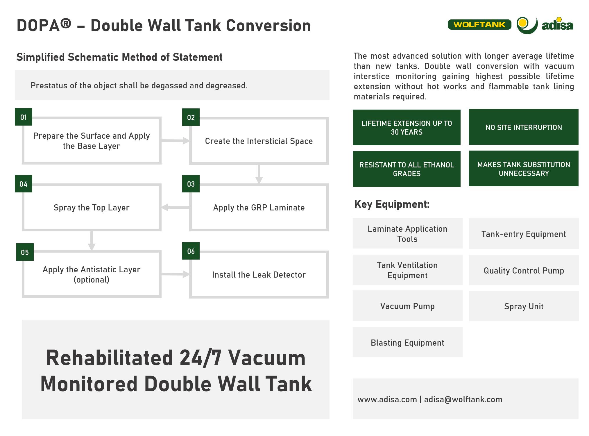 DOPA Double Wall Simple Method Statement - Wolftank Adisa
