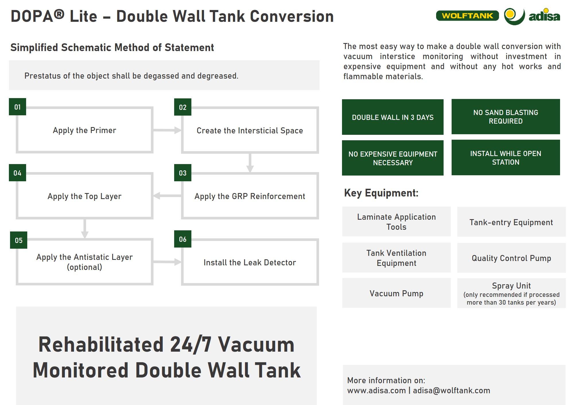 DOPA Lite Double Wall Conversion Simple Method Statement - Wolftank Adisa