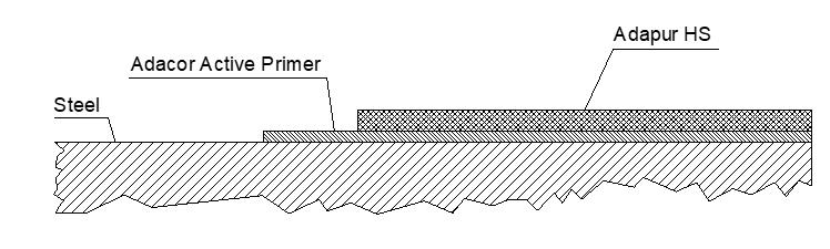 Adapur Lining System
