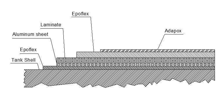 dopa 6n lining system