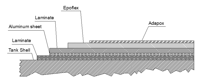 dopa laminate lining system