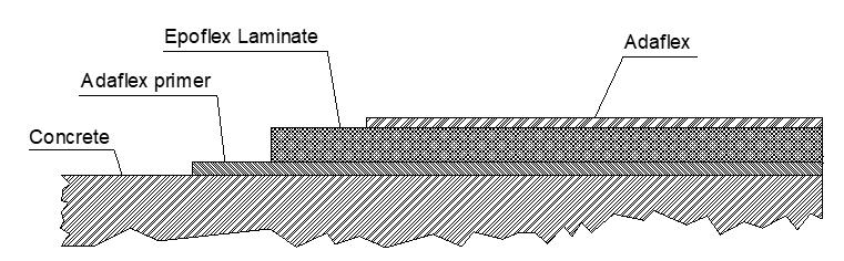 Epoflex Laminate Outside Lining System