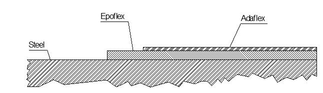 External Tank Lining System