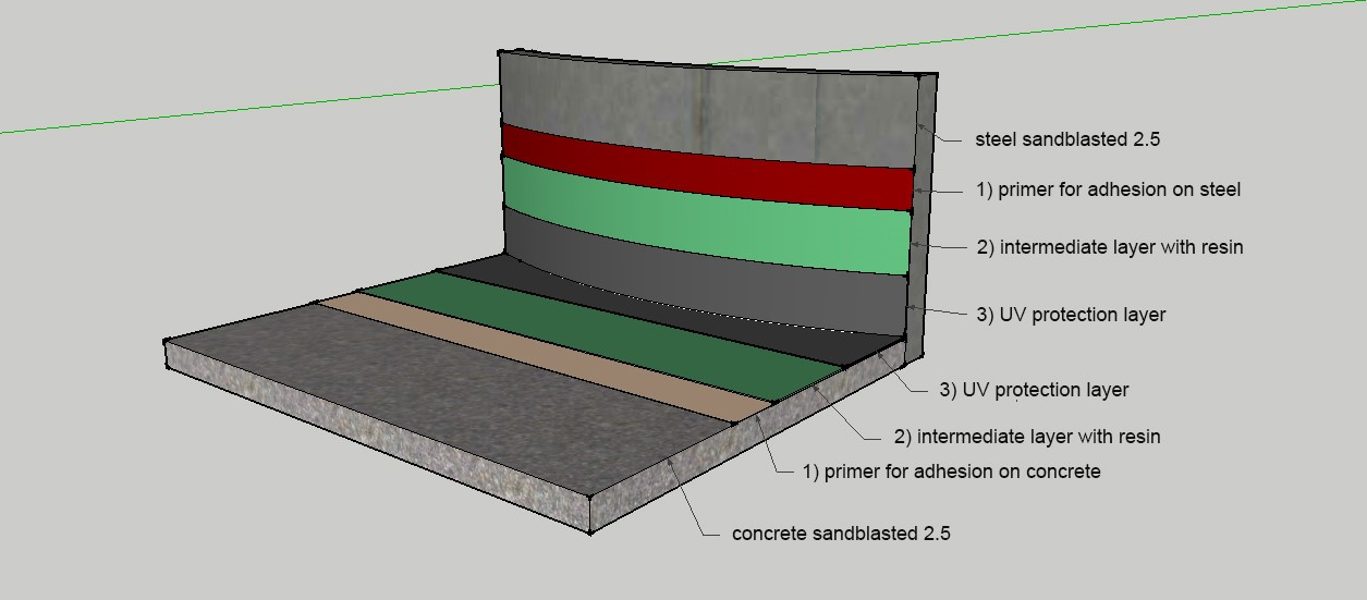 Euromant Lining System on Concrete