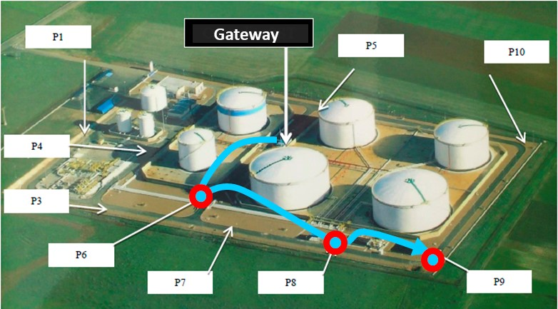 Groundwater monitoring in tank farm