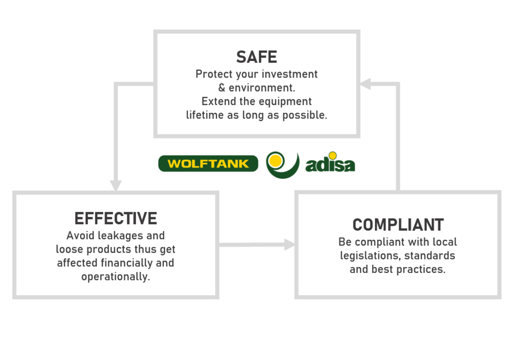 Key elements for the Wolftank Adisa's working process