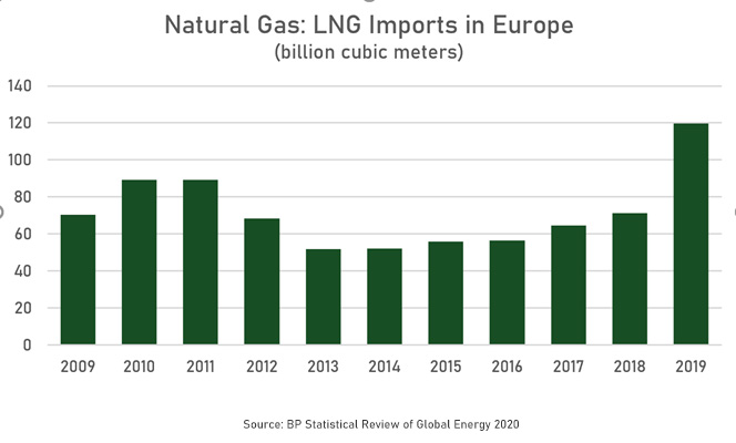 Statistic of European LNG imports from the last 10 years